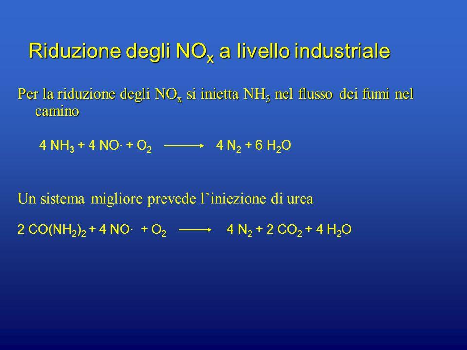 Riduzione degli NO x a livello industriale Per la riduzione degli NO x si inietta NH 3 nel flusso dei fumi nel camino 4 NH 3 + 4 NO + O 2 4 N 2 + 6 H