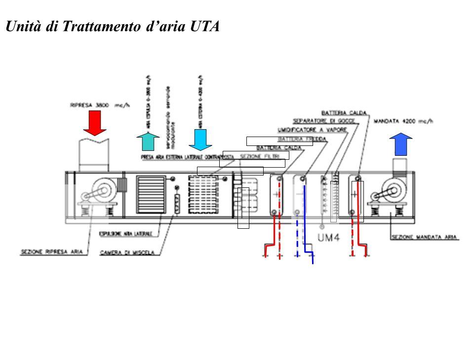 Unità di Trattamento daria UTA
