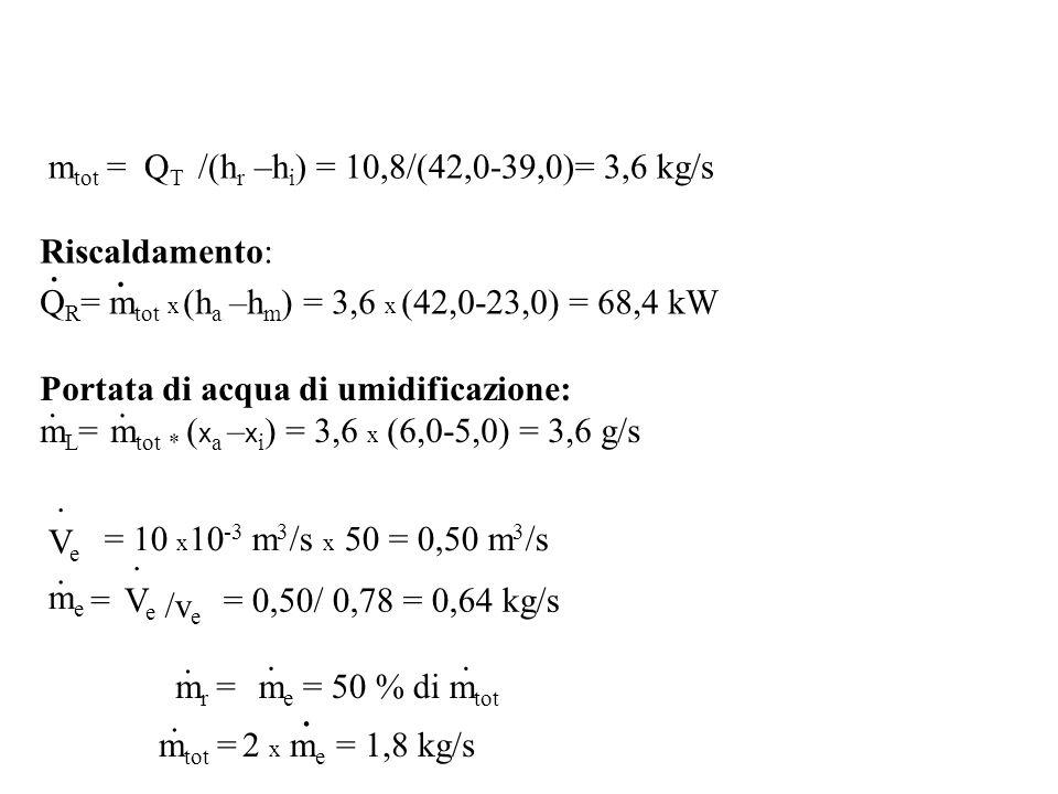 Riscaldamento: Q R = m tot x (h a –h m ) = 3,6 x (42,0-23,0) = 68,4 kW Portata di acqua di umidificazione: m L = m tot * ( x a – x i ) = 3,6 x (6,0-5,