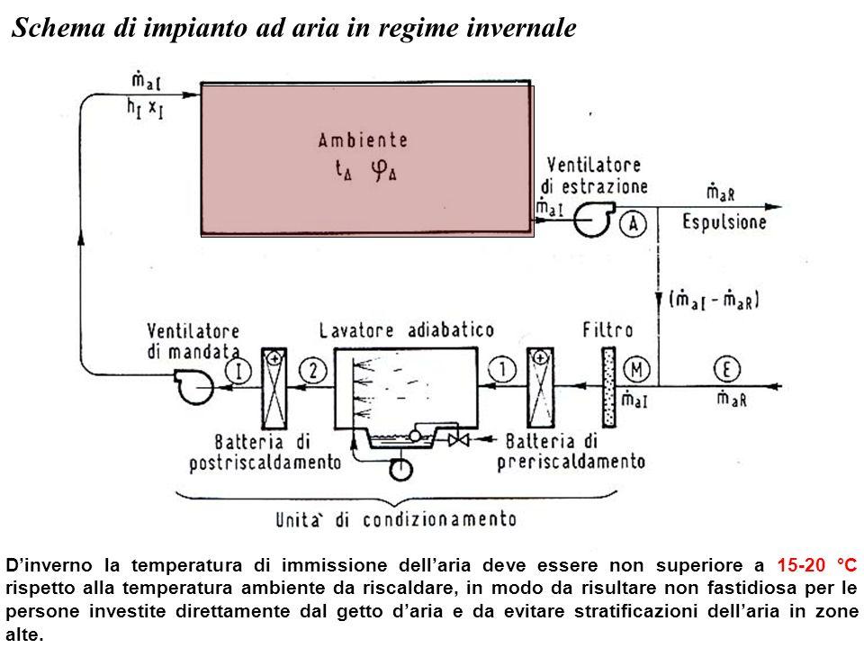 Schema di impianto ad aria in regime invernale Dinverno la temperatura di immissione dellaria deve essere non superiore a 15-20 °C rispetto alla tempe