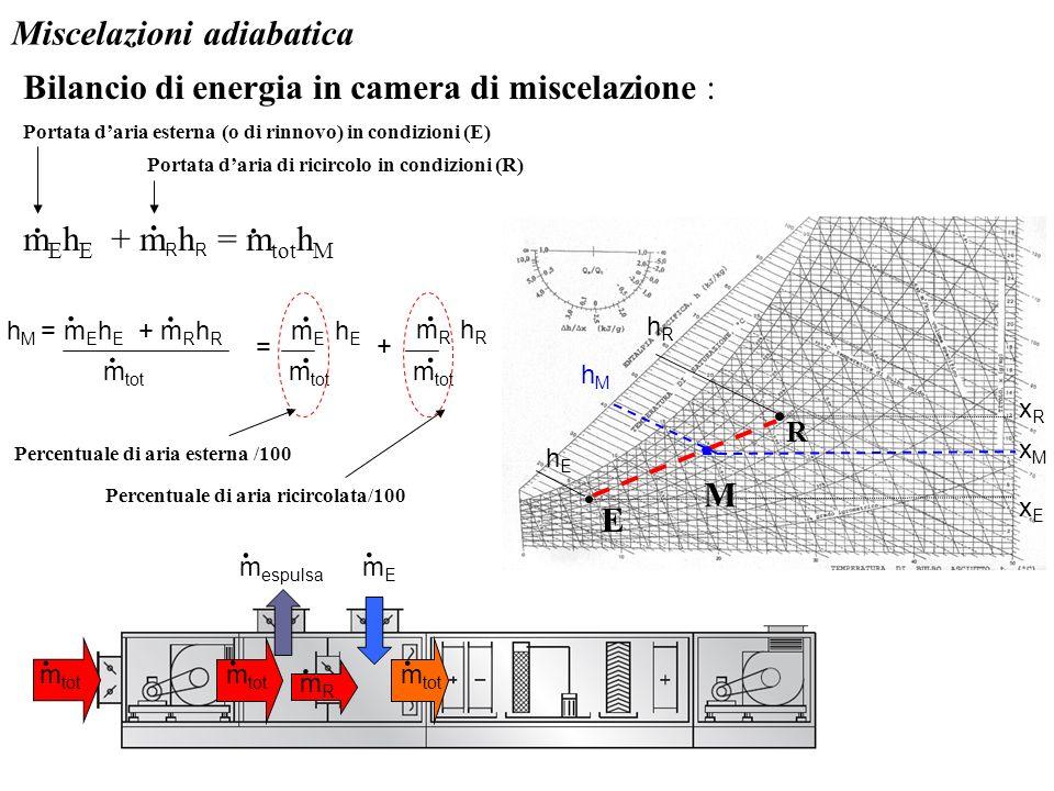 Miscelazioni adiabatica Bilancio di energia in camera di miscelazione : m E h E + m R h R = m tot h M.. h M = m E h E + m R h R. m tot..... m E h E m