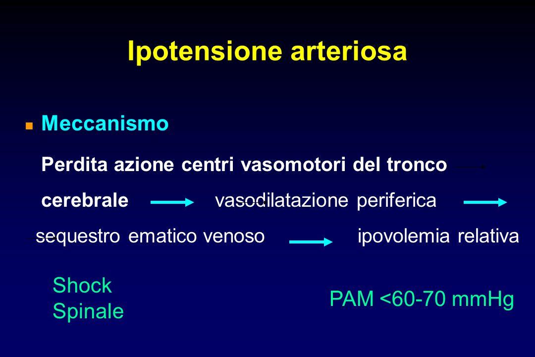 Meccanismo Perdita azione centri vasomotori del tronco cerebrale vasodilatazione periferica sequestro ematico venoso ipovolemia relativa Ipotensione arteriosa Shock Spinale PAM <60-70 mmHg