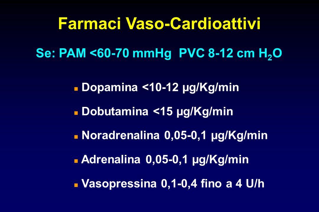 Farmaci Vaso-Cardioattivi Se: PAM <60-70 mmHg PVC 8-12 cm H 2 O Dopamina <10-12 μg/Kg/min Dobutamina <15 μg/Kg/min Noradrenalina 0,05-0,1 μg/Kg/min Adrenalina 0,05-0,1 μg/Kg/min Vasopressina 0,1-0,4 fino a 4 U/h