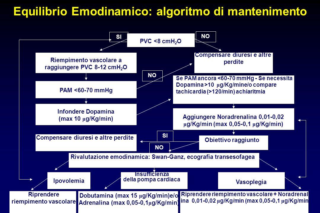 Equilibrio Emodinamico: algoritmo di mantenimento Aggiungere Noradrenalina 0,01-0,02 μ g/Kg/min (max 0,05-0,1 μ g/Kg/min) PVC <8 cmH 2 O NO SI NO Ipovolemia Vasoplegia SI Riempimento vascolare a raggiungere PVC 8-12 cmH 2 O PAM <60-70 mmHg Infondere Dopamina (max 10 μ g/Kg/min) Compensare diuresi e altre perdite Se PAM ancora 10 μ g/Kg/mine/o compare tachicardia (>120/min) achiaritmia Compensare diuresi e altre perdite Obiettivo raggiunto Rivalutazione emodinamica: Swan-Ganz, ecografia transesofagea Insufficienza della pompa cardiaca Riprendere riempimento vascolare + Noradrenal- ina 0,01-0,02 μ g/Kg/min (max 0,05-0,1 μ g/Kg/min) Dobutamina (max 15 μ g/Kg/min)e/o Adrenalina (max 0,05-0,1 μ g/Kg/min) Riprendere riempimento vascolare