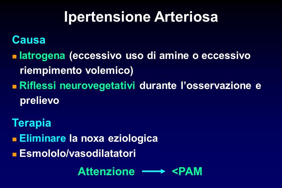 Ipertensione Arteriosa Causa Iatrogena (eccessivo uso di amine o eccessivo riempimento volemico) Riflessi neurovegetativi durante losservazione e prelievo Terapia Eliminare la noxa eziologica Esmololo/vasodilatatori Attenzione <PAM