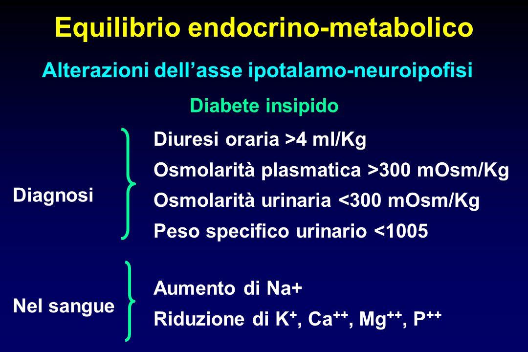 Equilibrio endocrino-metabolico Alterazioni dellasse ipotalamo-neuroipofisi Diabete insipido Diuresi oraria >4 ml/Kg Osmolarità plasmatica >300 mOsm/Kg Osmolarità urinaria <300 mOsm/Kg Peso specifico urinario <1005 Diagnosi Nel sangue Aumento di Na+ Riduzione di K +, Ca ++, Mg ++, P ++