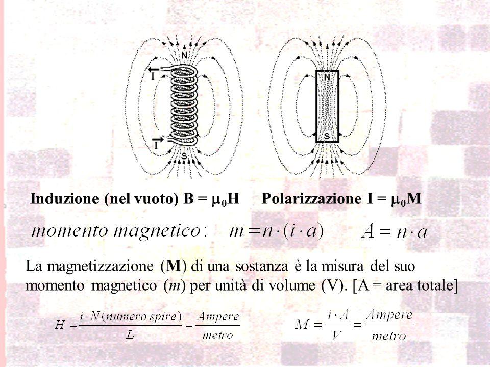 Le grandezze fisiche e le unità di misura del Magnetismo La magnetizzazione (M) di una sostanza è la misura del suo momento magnetico (m) per unità di