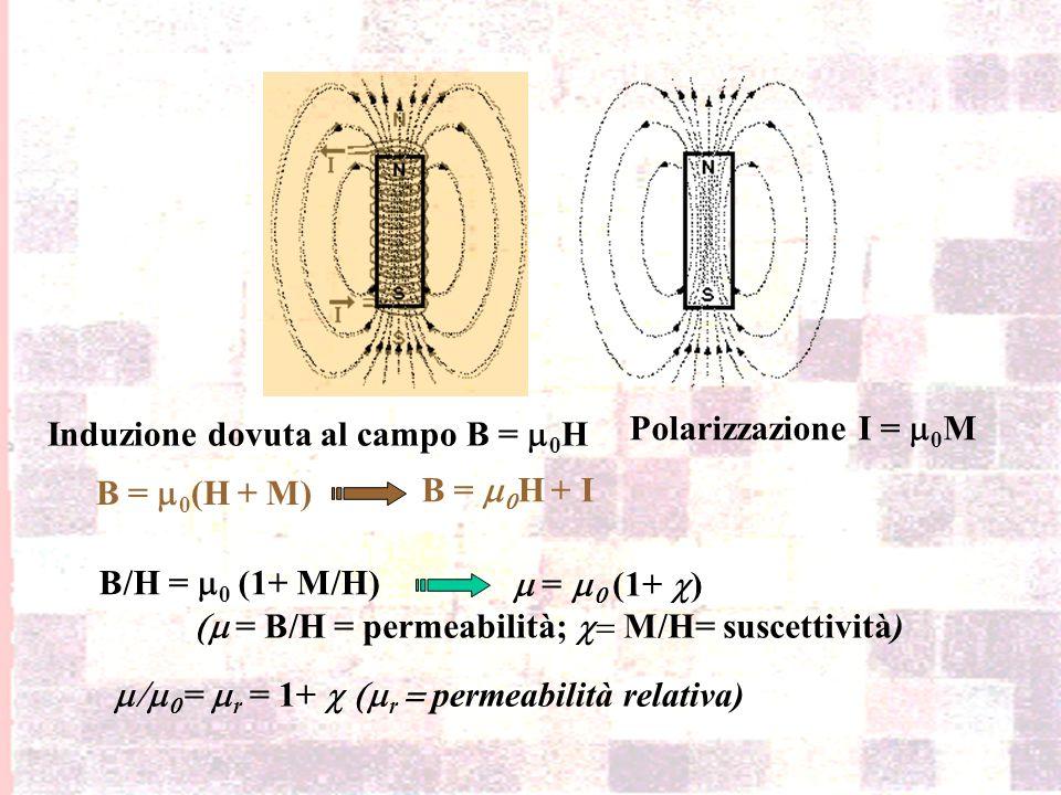 Induzione (nel vuoto) B = 0 HPolarizzazione I = 0 M La magnetizzazione (M) di una sostanza è la misura del suo momento magnetico (m) per unità di volu