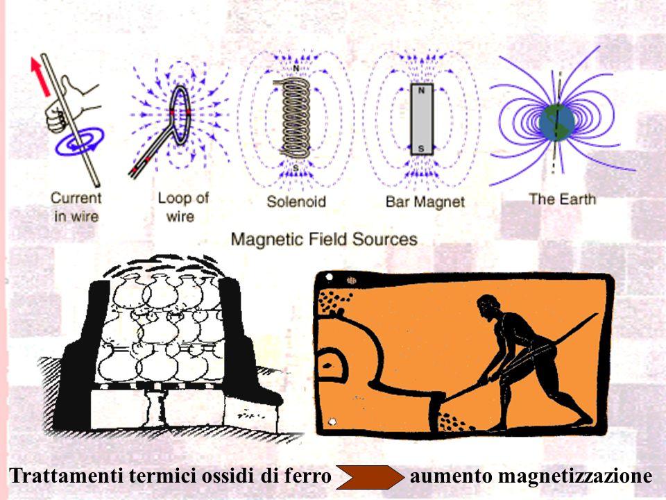 Magnetismo – (Fenomenologia e Proprietà)