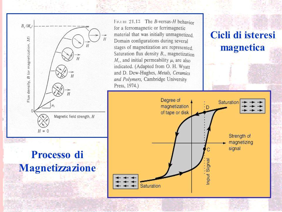 Misure magnetiche anisteretiche (H ext =0) Magnetometro a rotazione (spin magnetometer)