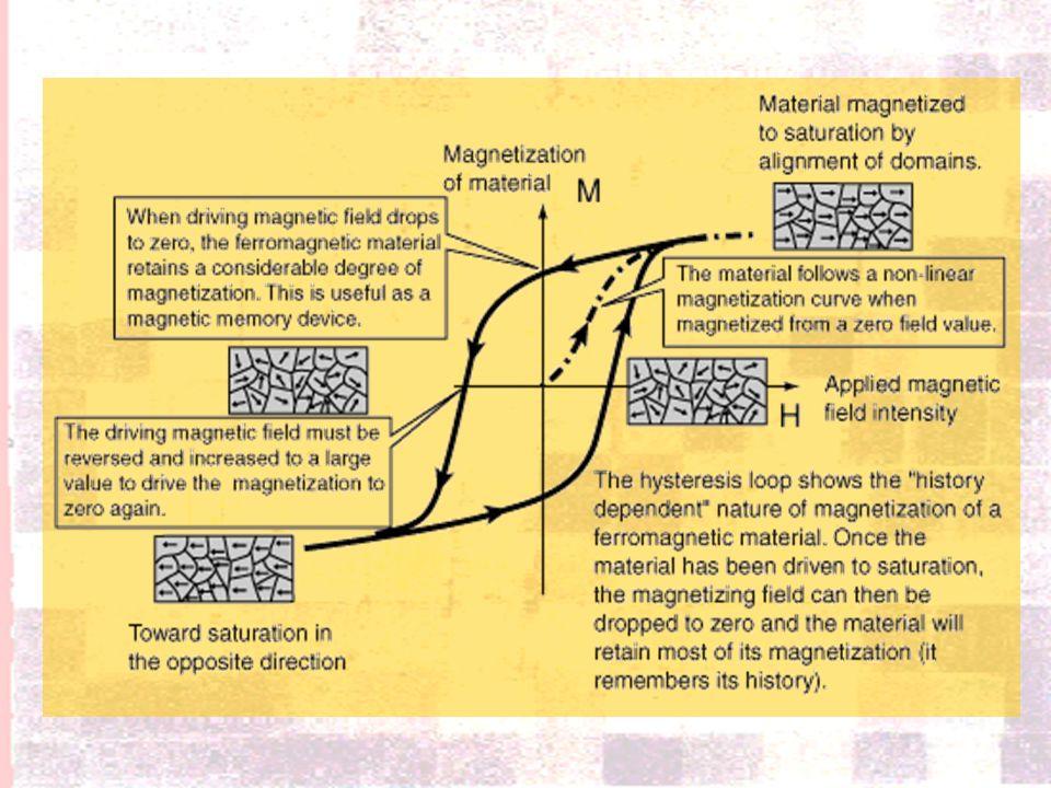 Cicli di isteresi magnetica Processo di Magnetizzazione