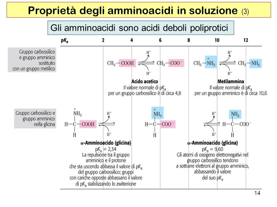 Proprietà degli amminoacidi in soluzione (3) Gli amminoacidi sono acidi deboli poliprotici 14
