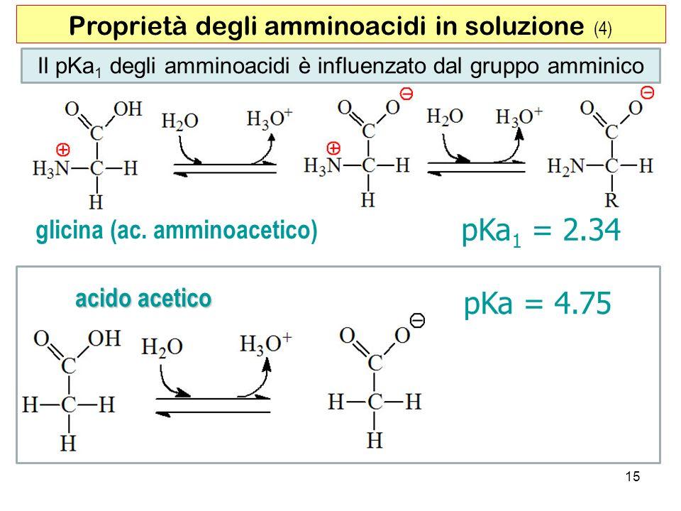 15 Il pKa 1 degli amminoacidi è influenzato dal gruppo amminico pKa 1 = 2.34 glicina (ac. amminoacetico) pKa = 4.75 acido acetico Proprietà degli ammi