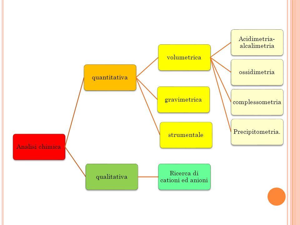 A NALISI VOLUMETRICA Acidimetria e Alcalimetria Acidimetria e Alcalimetria (Reazioni di salificazione o neutralizzazione) basi libere con acidi standard (acidimetria) acidi liberi con una base standard (alcalimetria) Ossidimetria Ossidimetria (Reazioni redox);tutte le reazioni che coinvolgono variazioni del numero di ossidazione o trasferimento di elettroni fra i reagenti Complessometria Complessometria (reazioni di formazione di sali complessi), si basano sulla combinazione di ioni per formare uno ione o un composto poco solubile es.