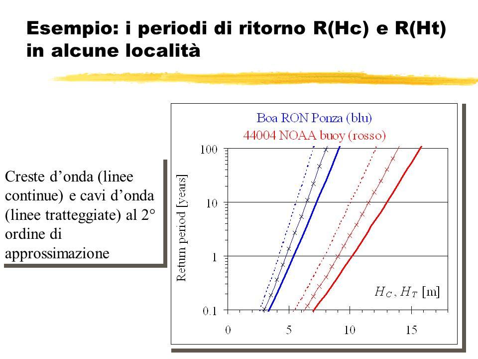 Esempio: i periodi di ritorno R(Hc) e R(Ht) in alcune località Creste e cavi donda al 1° ordine di approssimazione Creste donda al 2° ordine di appros