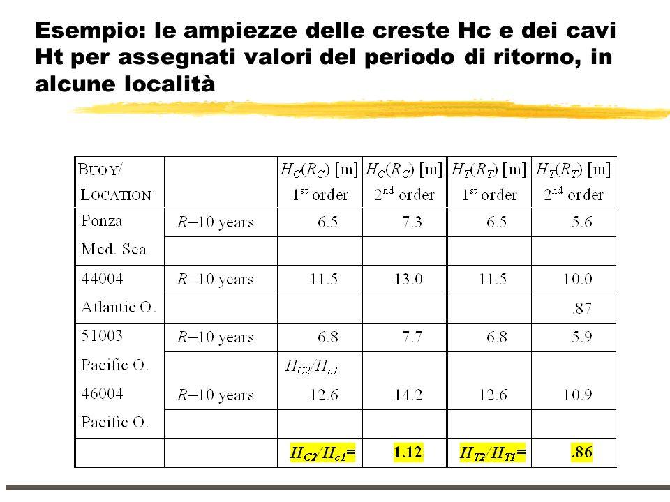 Esempio: le ampiezze delle creste Hc e dei cavi Ht per assegnati valori del periodo di ritorno, in alcune località