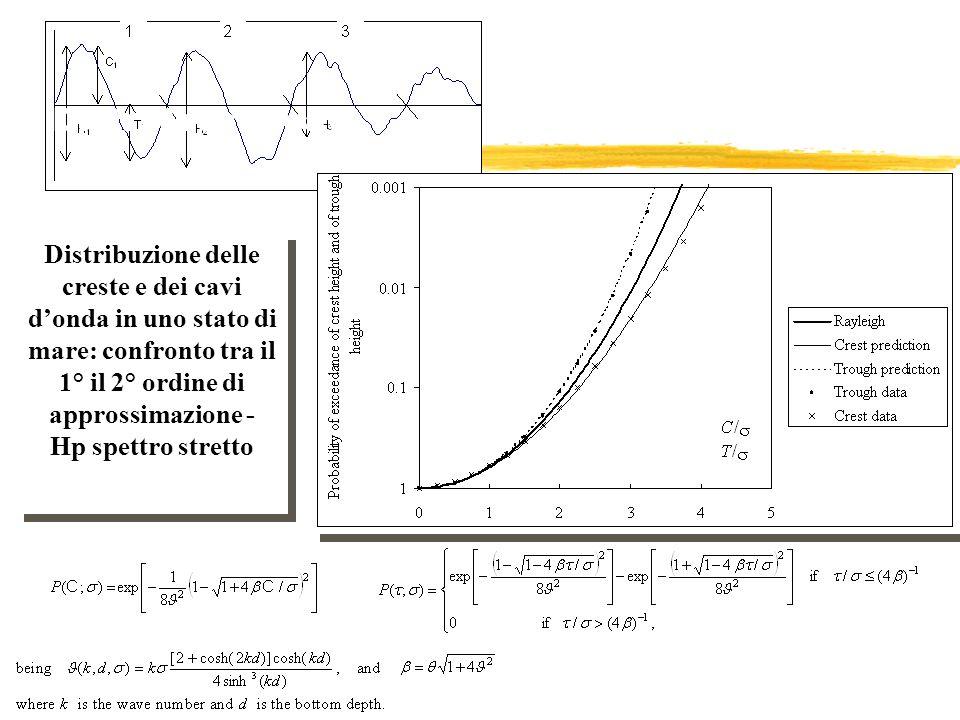 Distribuzione delle creste e dei cavi donda in uno stato di mare: confronto tra il 1° il 2° ordine di approssimazione - Hp spettro stretto Distribuzio