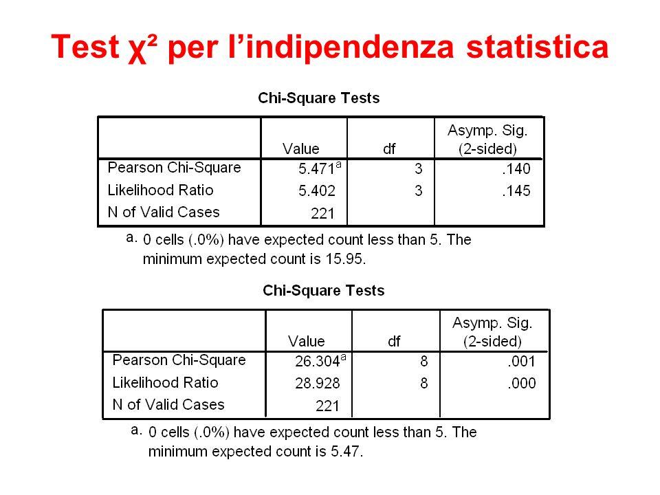 Test χ² per lindipendenza statistica