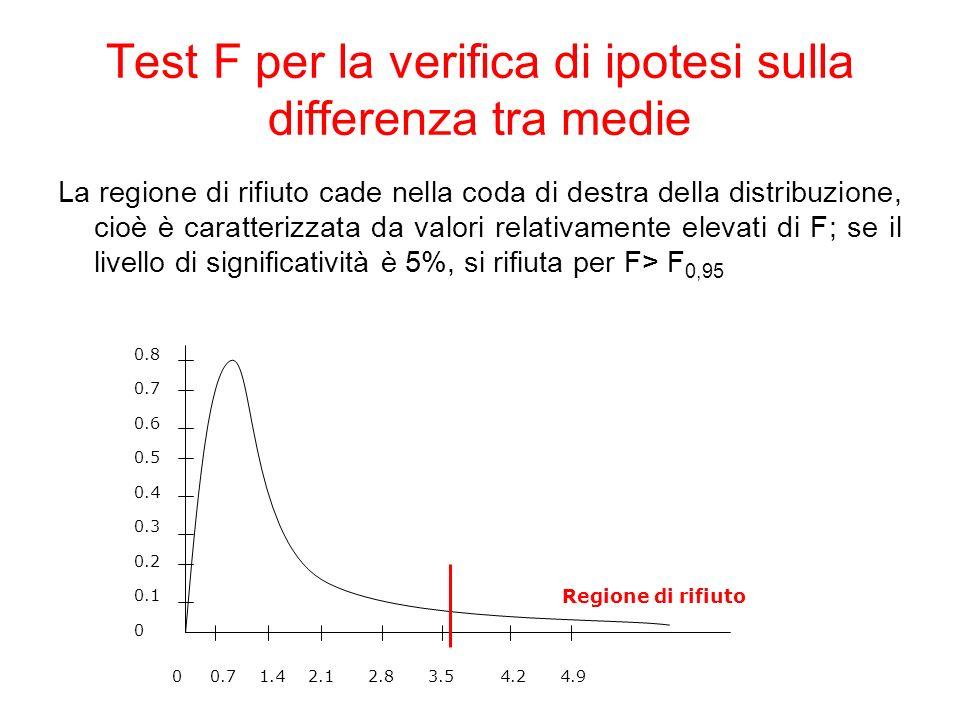 La regione di rifiuto cade nella coda di destra della distribuzione, cioè è caratterizzata da valori relativamente elevati di F; se il livello di significatività è 5%, si rifiuta per F> F 0,95 0.8 0.7 0.6 0.5 0.4 0.3 0.2 0.1 0 0 0.7 1.4 2.1 2.8 3.5 4.2 4.9 Regione di rifiuto Test F per la verifica di ipotesi sulla differenza tra medie