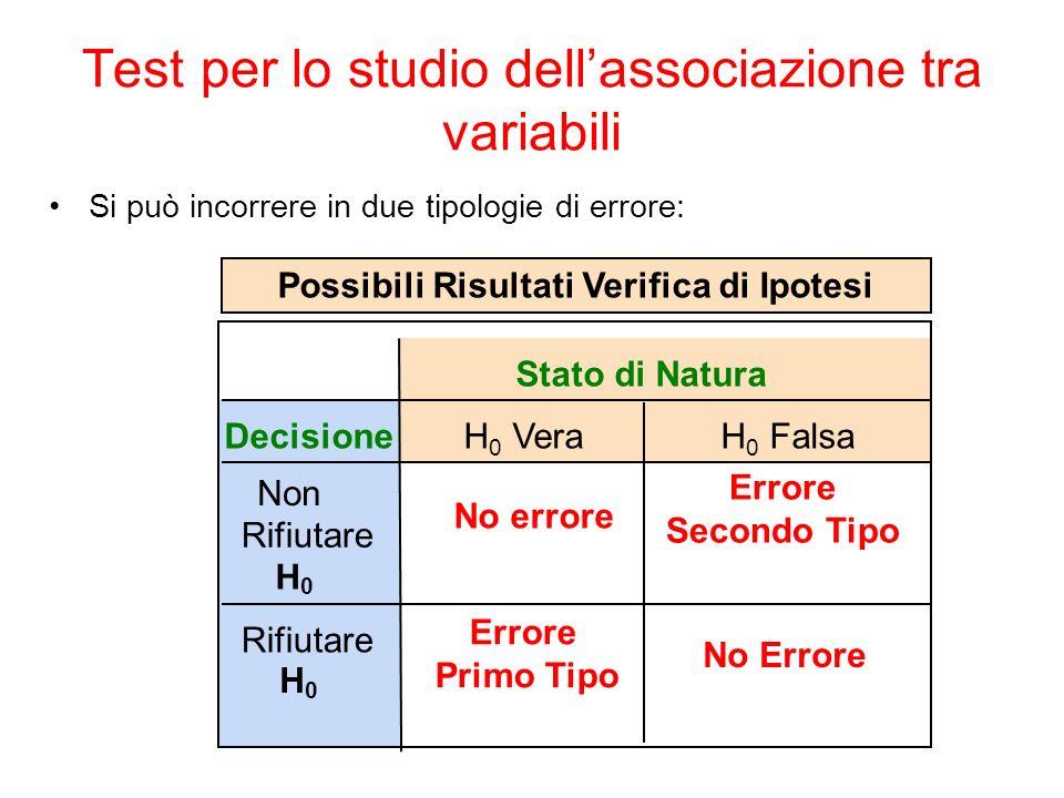 Test per lo studio dellassociazione tra variabili Si può incorrere in due tipologie di errore: Stato di Natura Decisione Non Rifiutare H 0 No errore Errore Secondo Tipo Rifiutare H 0 Errore Primo Tipo Possibili Risultati Verifica di Ipotesi H 0 Falsa H 0 Vera No Errore