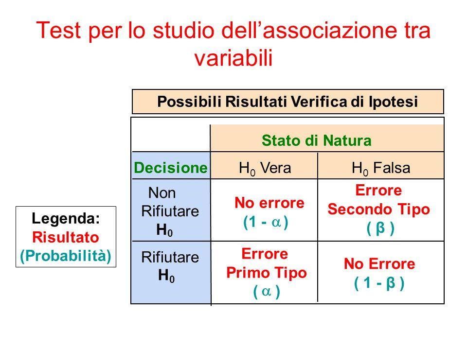 Stato di Natura Decisione Non Rifiutare H 0 No errore (1 - ) Errore Secondo Tipo ( β ) Rifiutare H 0 Errore Primo Tipo ( ) Possibili Risultati Verifica di Ipotesi H 0 Falsa H 0 Vera Legenda: Risultato (Probabilità) No Errore ( 1 - β ) Test per lo studio dellassociazione tra variabili