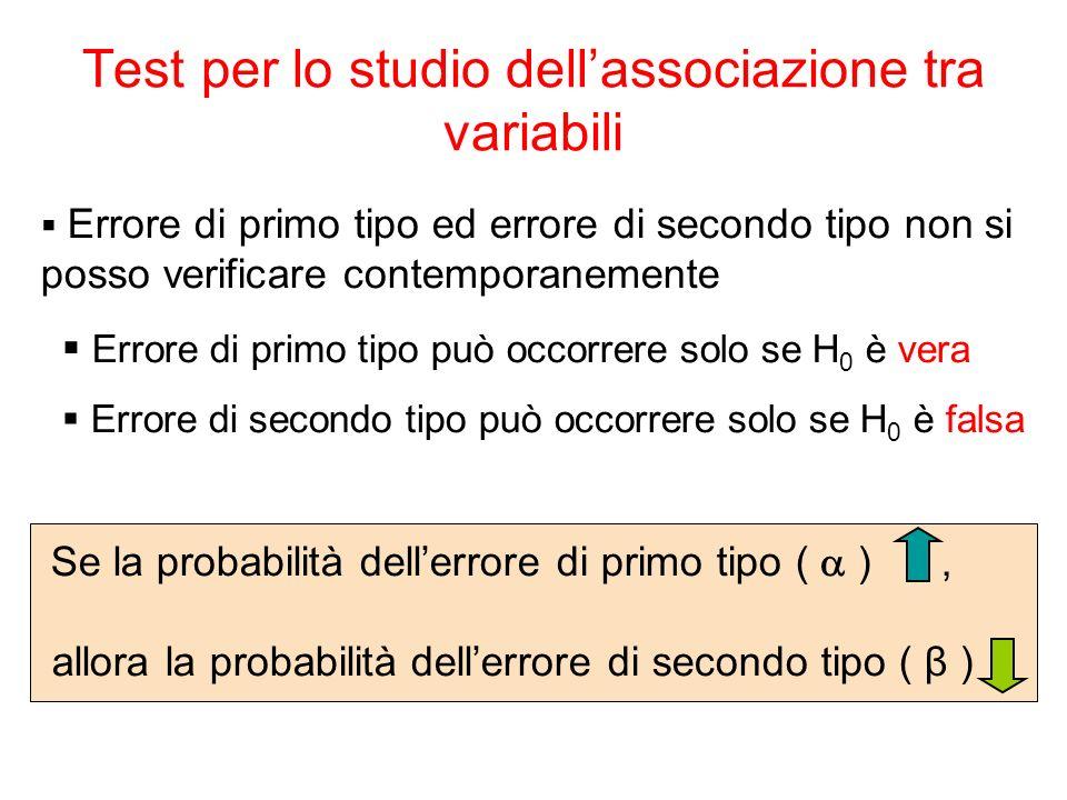 Errore di primo tipo ed errore di secondo tipo non si posso verificare contemporanemente Errore di primo tipo può occorrere solo se H 0 è vera Errore di secondo tipo può occorrere solo se H 0 è falsa Se la probabilità dellerrore di primo tipo ( ), allora la probabilità dellerrore di secondo tipo ( β ) Test per lo studio dellassociazione tra variabili