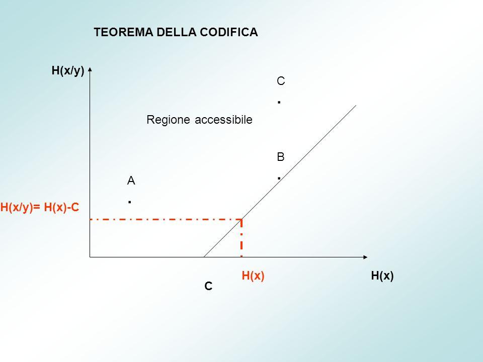 H(x) H(x/y) Regione accessibile C A.A. C.C. B.B. H(x) H(x/y)= H(x)-C TEOREMA DELLA CODIFICA