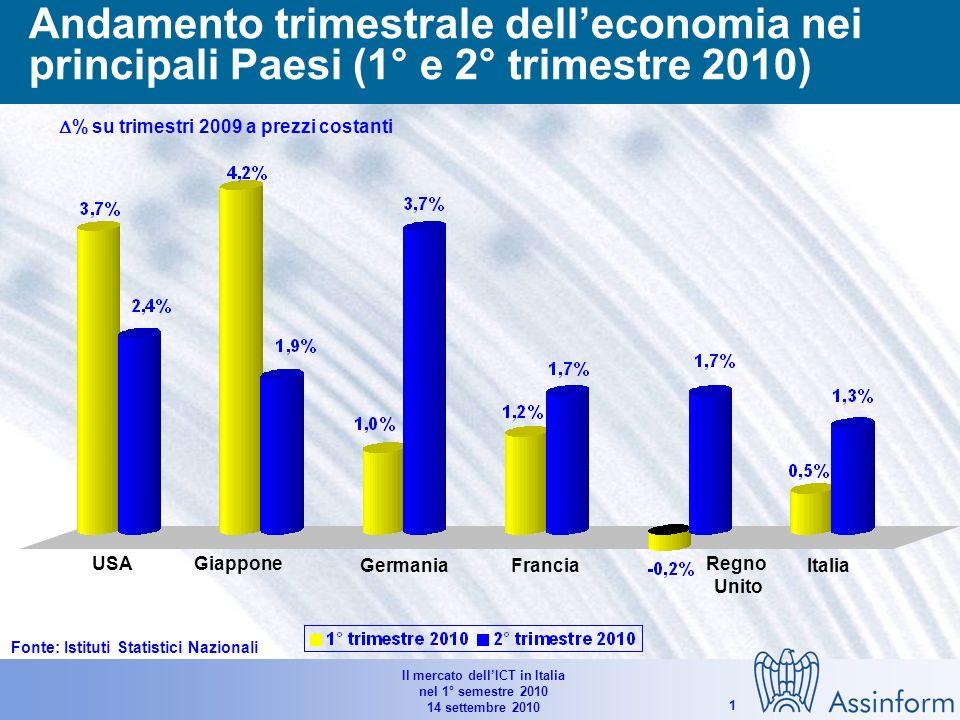 Il mercato dellICT in Italia nel 1° semestre 2010 14 settembre 2010 21 Andamento del PIL nei principali Paesi (2009-2010E) % su anno precedente a prezzi costanti USAGiapponeArea EUROGermaniaFranciaRegno UnitoItalia Spagna Fonte: OECD (settembre 2010)