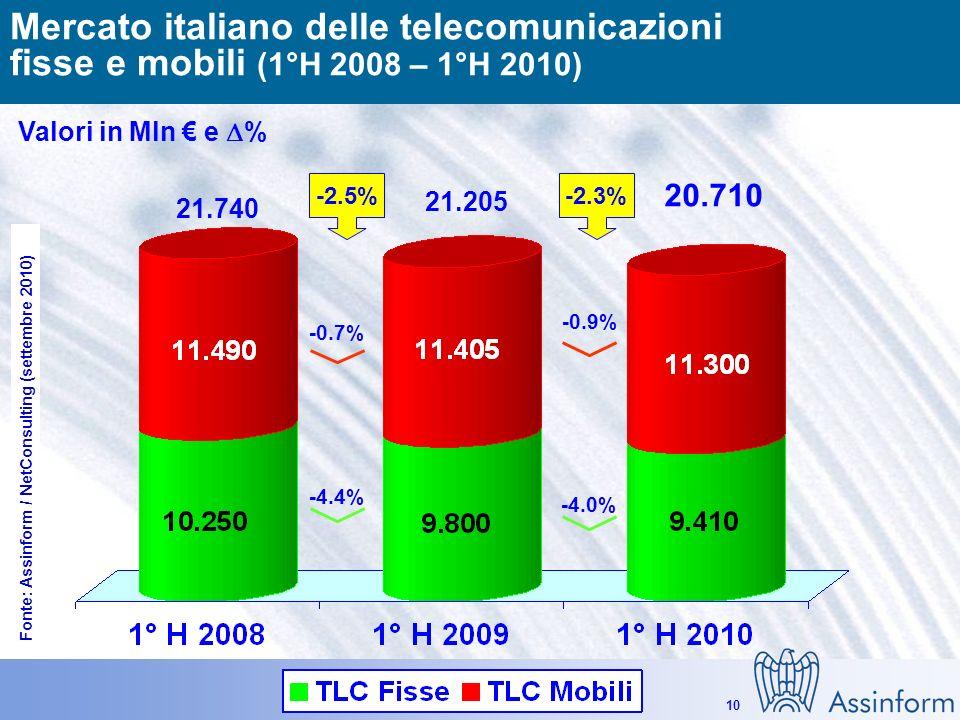 Il mercato dellICT in Italia nel 1° semestre 2010 14 settembre 2010 9 Il mercato delle telecomunicazioni