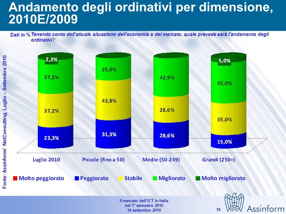 Il mercato dellICT in Italia nel 1° semestre 2010 14 settembre 2010 17 Andamento degli ordinativi, 2010E/2009 Dati in %Tenendo conto dellattuale situazione delleconomia e del mercato, quale prevede sarà landamento degli ordinativi.