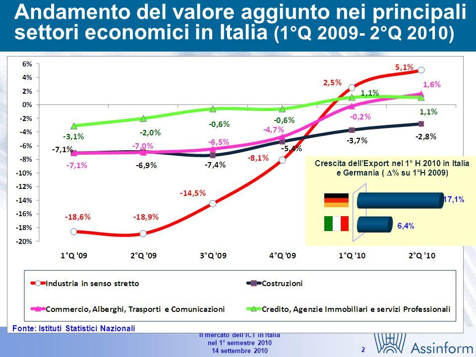 Il mercato dellICT in Italia nel 1° semestre 2010 14 settembre 2010 2 Andamento del valore aggiunto nei principali settori economici in Italia (1°Q 2009- 2°Q 2010) Crescita dellExport nel 1° H 2010 in Italia e Germania ( % su 1°H 2009) Fonte: Istituti Statistici Nazionali