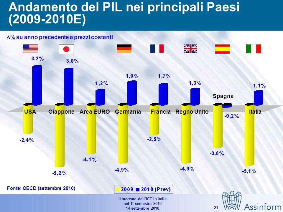 Il mercato dellICT in Italia nel 1° semestre 2010 14 settembre 2010 20 Andamento trimestrale delleconomia nei principali Paesi (previsioni su 3° e 4° Q 2010) % su trimestre precedente a prezzi costanti Fonte: OECD (settembre 2010) USA GiapponeGermaniaFranciaRegno Unito Italia