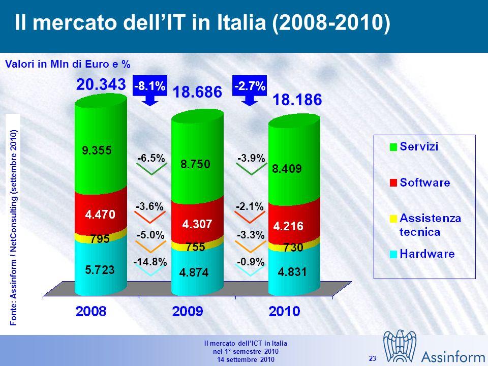 Il mercato dellICT in Italia nel 1° semestre 2010 14 settembre 2010 22 Andamento di consumi, investimenti ed export in alcuni Paesi (previsioni 2010) % 2010/2009 Fonte: OECD (settembre 2010) USAGermaniaRegno UnitoItalia (*) (*) Investimenti pubblici: +13.4%