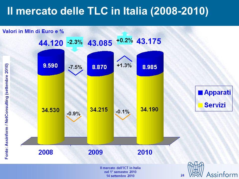 Il mercato dellICT in Italia nel 1° semestre 2010 14 settembre 2010 23 Il mercato dellIT in Italia (2008-2010) Valori in Mln di Euro e % 18.686 20.343 -8.1% -3.6% -14.8% -5.0% -6.5% 18.186 -2.7% -2.1% -0.9% -3.3% -3.9% Fonte: Assinform / NetConsulting (settembre 2010)