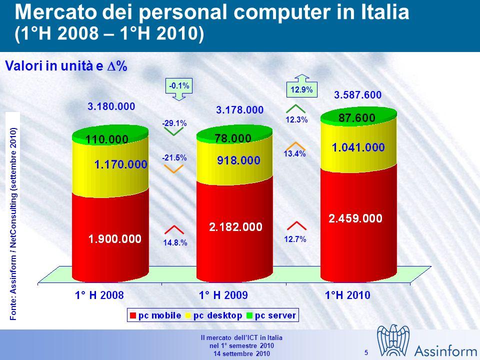 Il mercato dellICT in Italia nel 1° semestre 2010 14 settembre 2010 4 Il mercato dellIT in Italia per semestre (1°H 2008-1°H2010) Valori in Mln di Euro e % 8.918 9.14210.049 -9.0% -1.2% -1.1% -3.2% -3.7% -4.1% -15.7% -6.2% -7.3% -2.5% Fonte: Assinform / NetConsulting (settembre 2010)
