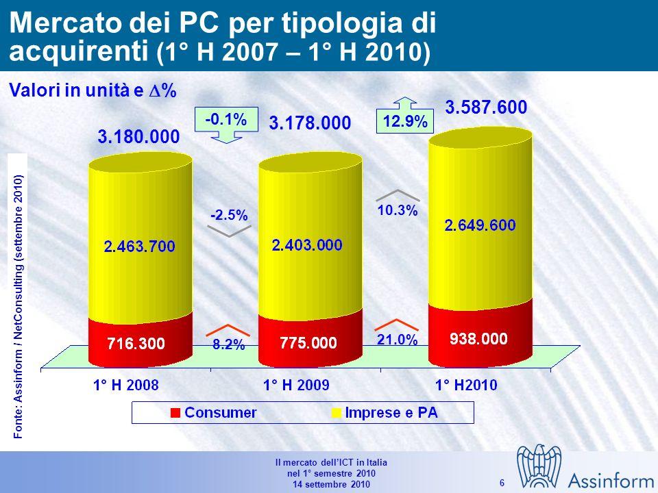 Il mercato dellICT in Italia nel 1° semestre 2010 14 settembre 2010 5 3.180.000 3.178.000 -0.1% 12.7% 13.4% 12.3% 3.587.600 14.8.% -21.5% -29.1% 12.9% Mercato dei personal computer in Italia (1°H 2008 – 1°H 2010) Valori in unità e % Fonte: Assinform / NetConsulting (settembre 2010)