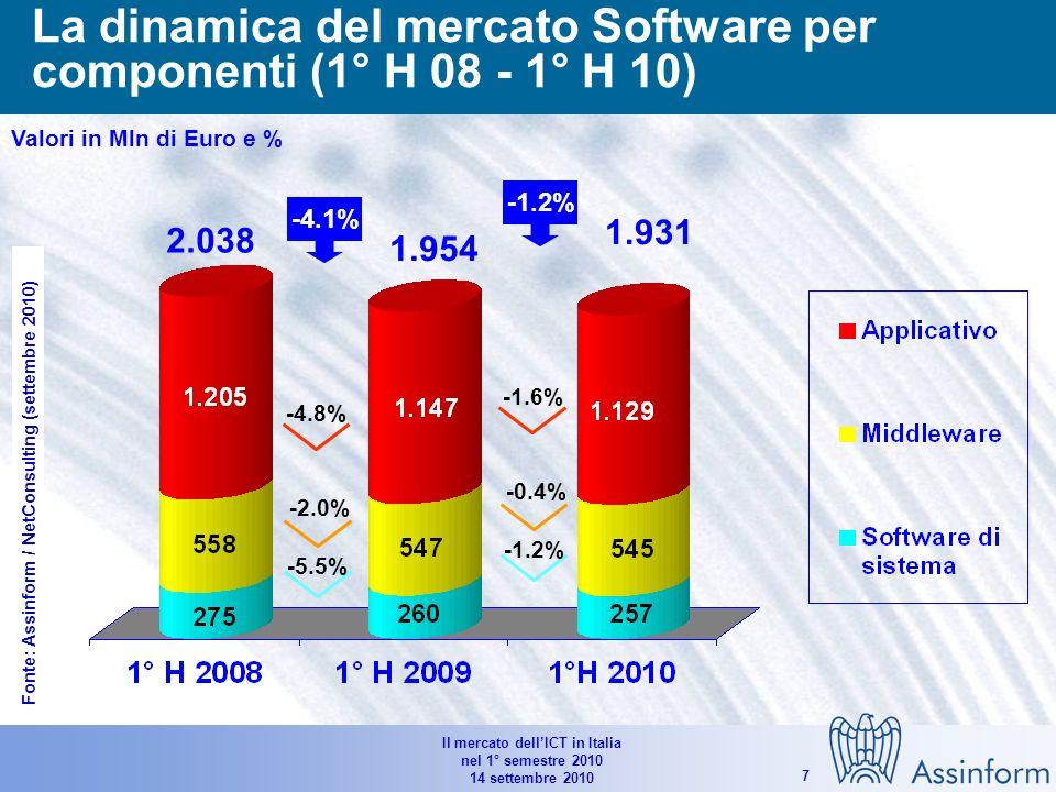 Il mercato dellICT in Italia nel 1° semestre 2010 14 settembre 2010 6 Mercato dei PC per tipologia di acquirenti (1° H 2007 – 1° H 2010) Valori in unità e % 3.178.000 3.180.000 21.0% 10.3% -0.1% 8.2% -2.5% 3.587.600 12.9% Fonte: Assinform / NetConsulting (settembre 2010)