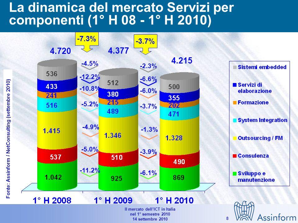 Il mercato dellICT in Italia nel 1° semestre 2010 14 settembre 2010 7 La dinamica del mercato Software per componenti (1° H 08 - 1° H 10) Valori in Mln di Euro e % 1.954 2.038 -4.1% -4.8% -5.5% -2.0% 1.931 -1.2% -1.6% -1.2% -0.4% Fonte: Assinform / NetConsulting (settembre 2010)