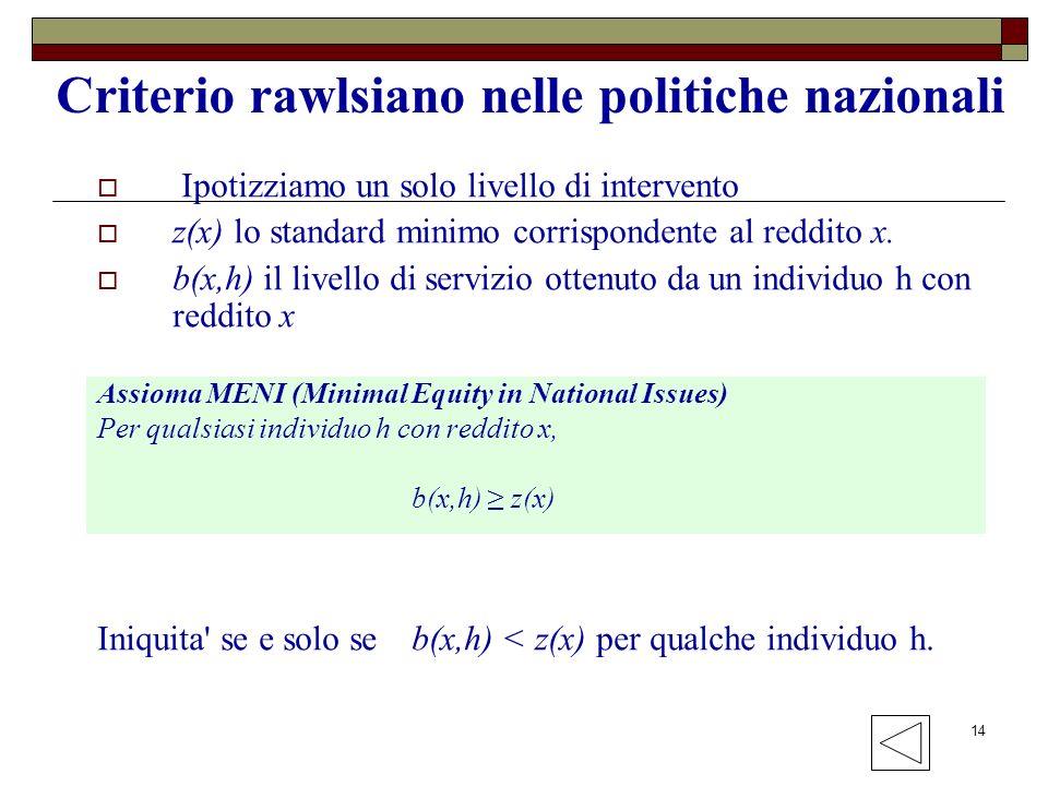 14 Criterio rawlsiano nelle politiche nazionali Ipotizziamo un solo livello di intervento z(x) lo standard minimo corrispondente al reddito x. b(x,h)