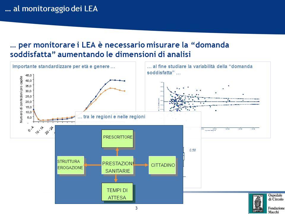 3 … al monitoraggio dei LEA … per monitorare i LEA è necessario misurare la domanda soddisfatta aumentando le dimensioni di analisi - 0,10 0,20 0,30 0,40 0,50 0,60 0,70 0,80 0,90 1,00 -200.000400.000600.000800.0001.000.0001.200.0001.400.000 Popolazione media per ASL Domanda soddisfatta per abitante Importante standardizzare per età e genere … … al fine studiare la variabilità della domanda soddisfatta … … tra le regioni e nelle regioni STRUTTURA EROGAZIONE PRESTAZIONI SANITARIE CITTADINO TEMPI DI ATTESA PRESCRITTORE