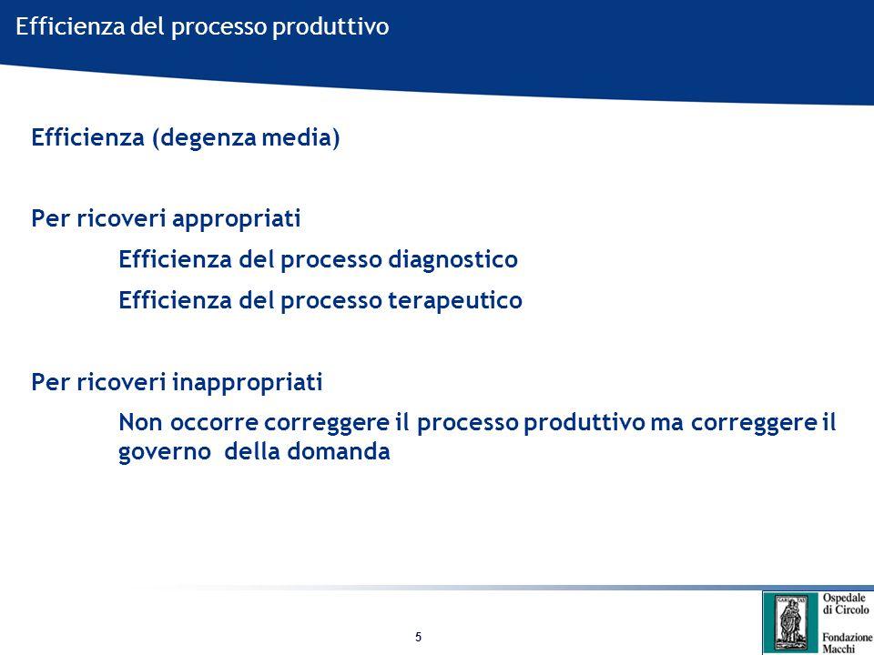 5 Efficienza del processo produttivo Efficienza (degenza media) Per ricoveri appropriati Efficienza del processo diagnostico Efficienza del processo terapeutico Per ricoveri inappropriati Non occorre correggere il processo produttivo ma correggere il governo della domanda