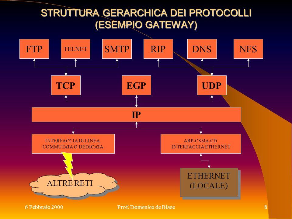 6 Febbraio 2000Prof. Domenico de Biase8 STRUTTURA GERARCHICA DEI PROTOCOLLI (ESEMPIO GATEWAY) FTP TELNET SMTPRIPDNSNFS TCPEGPUDP IP ARP-CSMA/CD INTERF