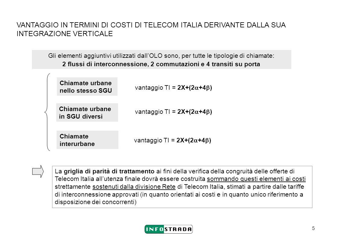 5 VANTAGGIO IN TERMINI DI COSTI DI TELECOM ITALIA DERIVANTE DALLA SUA INTEGRAZIONE VERTICALE Chiamate urbane nello stesso SGU Chiamate urbane in SGU d
