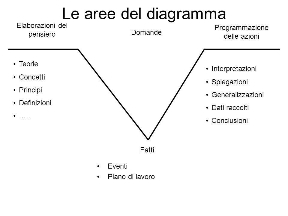 Le aree del diagramma Eventi Piano di lavoro Elaborazioni del pensiero Programmazione delle azioni Teorie Concetti Principi Definizioni ….. Fatti Inte