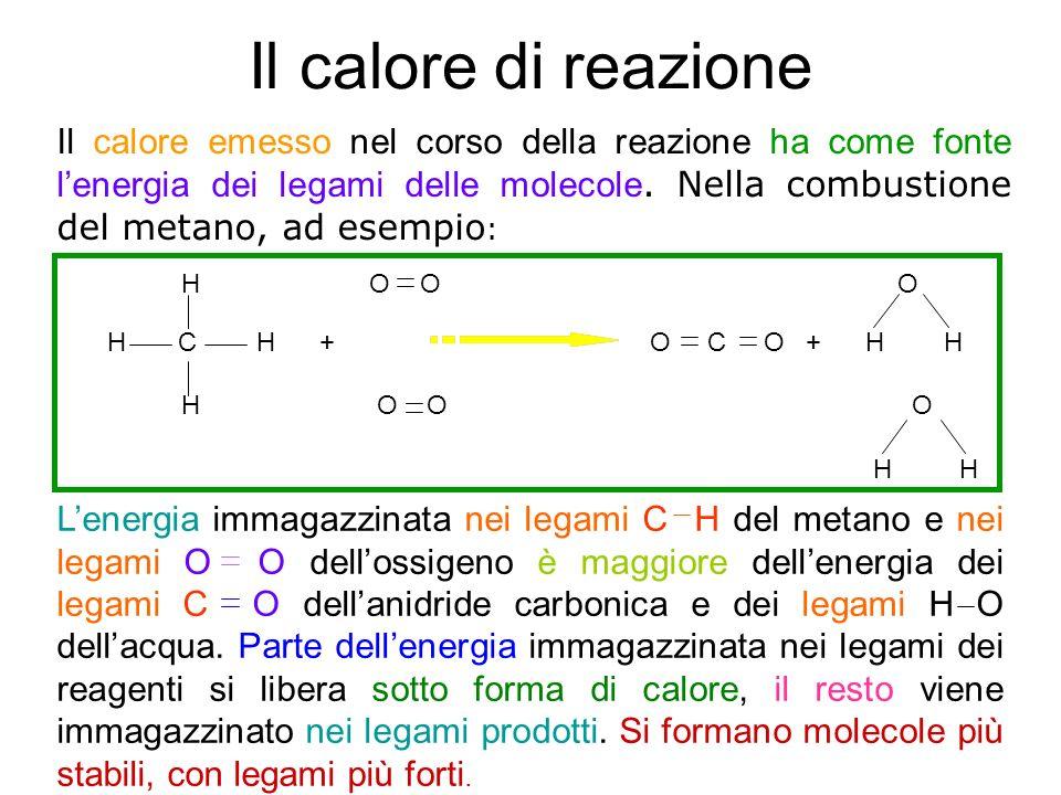 Il calore di reazione Il calore emesso nel corso della reazione ha come fonte lenergia dei legami delle molecole. Nella combustione del metano, ad ese