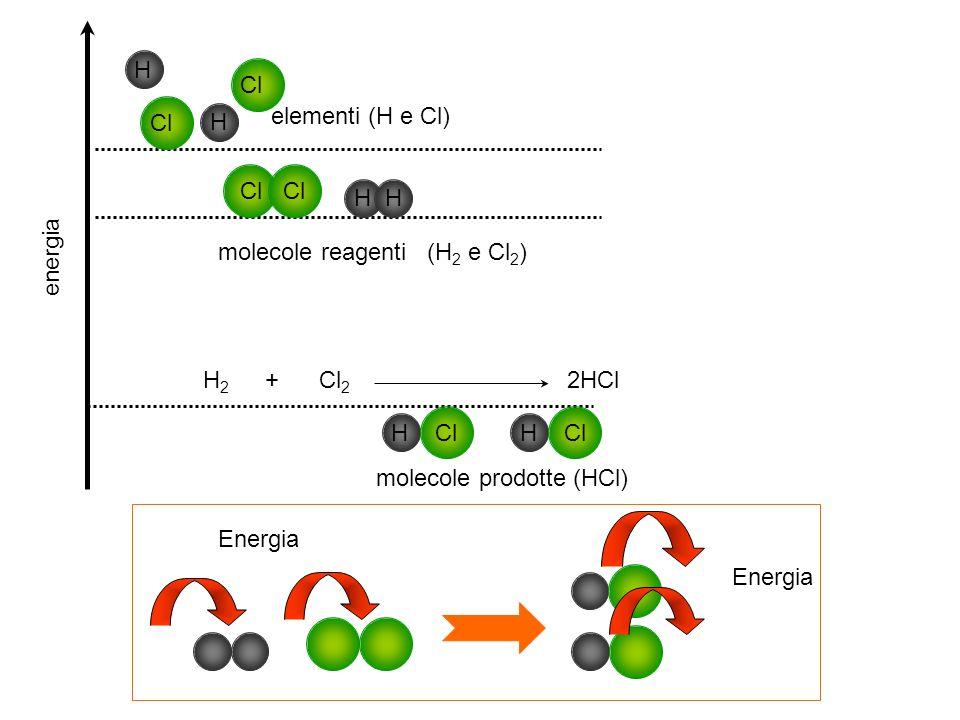 energia H Cl molecole prodotte (HCl) Cl H molecole reagenti (H 2 e Cl 2 ) H Cl H elementi (H e Cl) H 2 + Cl 2 2HCl Energia