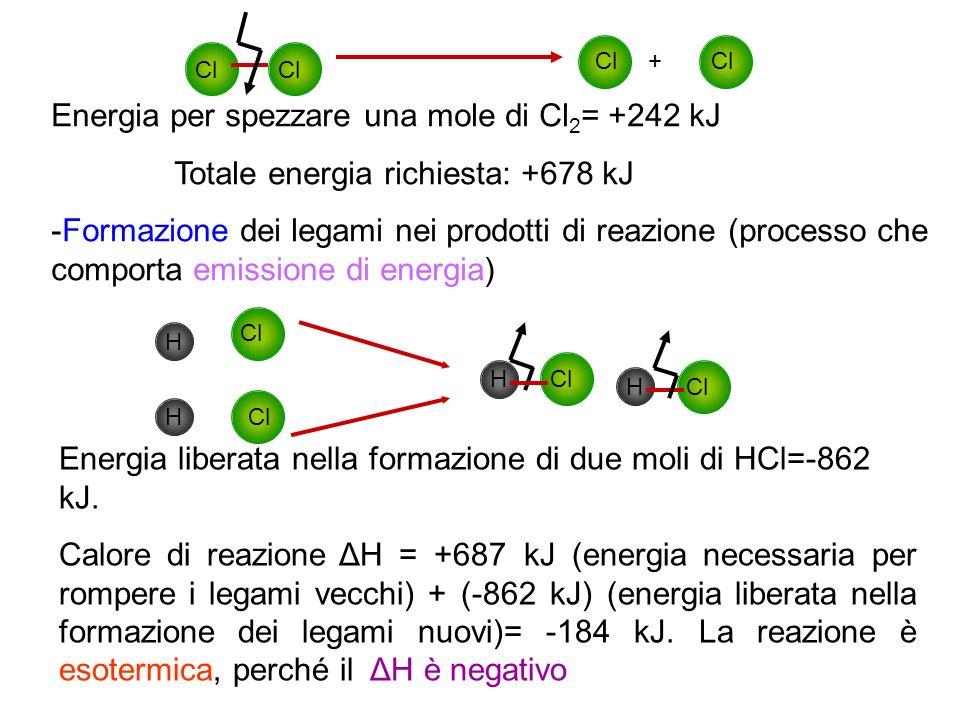 Energia per spezzare una mole di Cl 2 = +242 kJ Totale energia richiesta: +678 kJ -Formazione dei legami nei prodotti di reazione (processo che compor