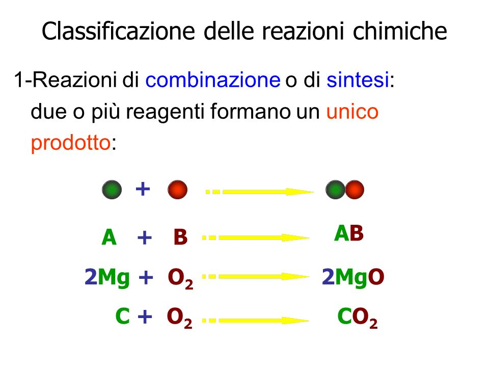 Classificazione delle reazioni chimiche 1-Reazioni di combinazione o di sintesi: due o più reagenti formano un unico prodotto: + A + B ABAB 2Mg + O 2