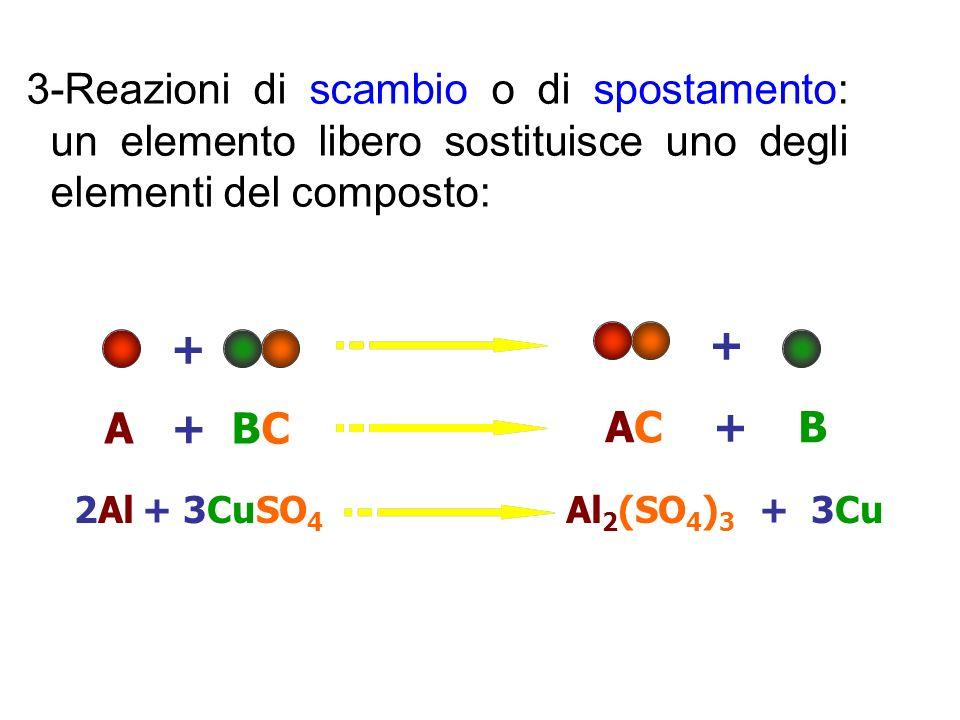3-Reazioni di scambio o di spostamento: un elemento libero sostituisce uno degli elementi del composto: + + AC + B A + BC 2Al + 3CuSO 4 Al 2 (SO 4 ) 3
