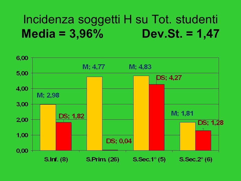 Incidenza soggetti H per area territoriale Media = 3,96% (media regionale 1,9)
